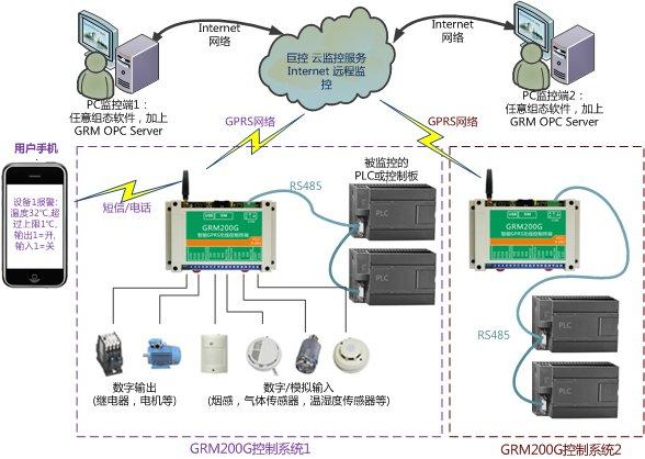 PLC-LCD